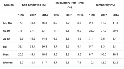 Graph depicting self employment and involuntary part-time rate